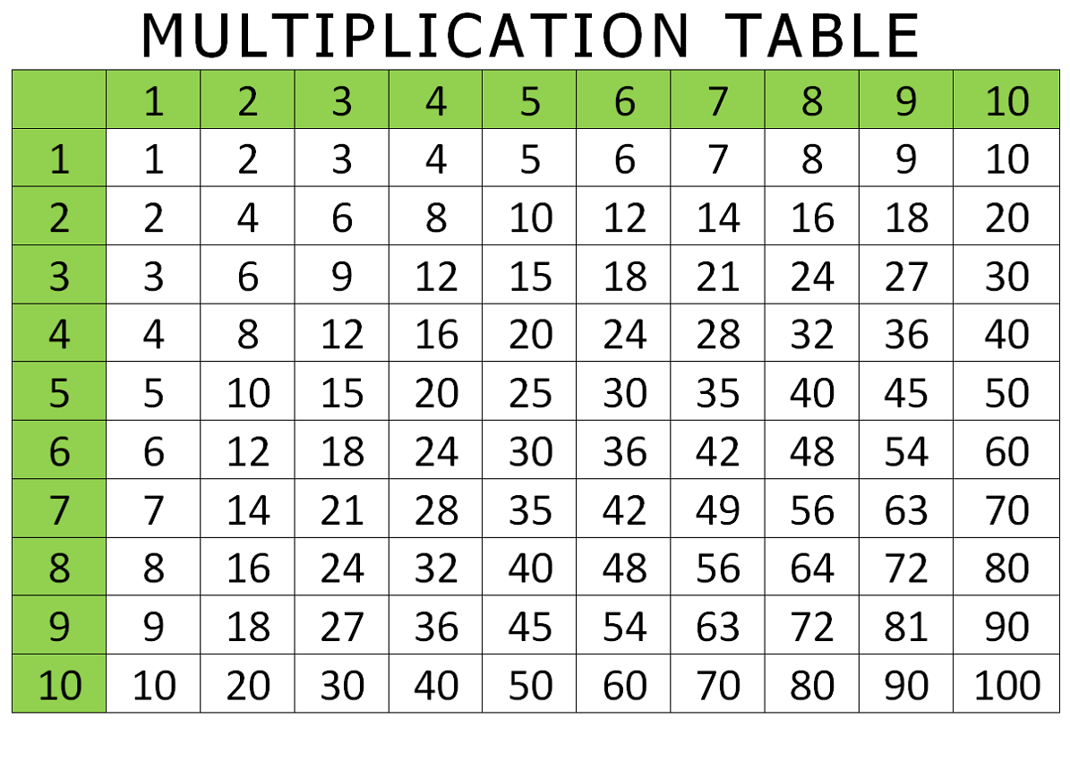 Multiplication Table 1-100