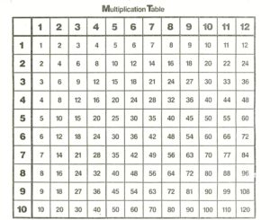 Multiplication Table 1-12