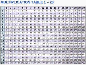 Multiplication Table 1-20