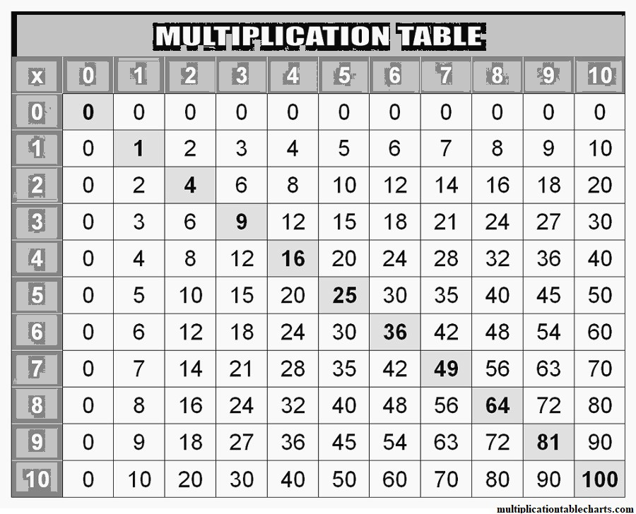 Multiplication Table 1-50