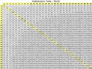 Multiplication Tables 1-30