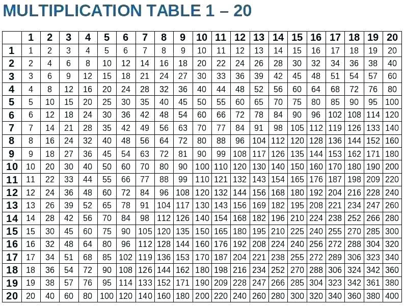 Multiplication Tables From 1 to 20 Chart