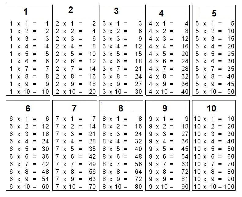 Multiplication Table 1-10 Worksheet