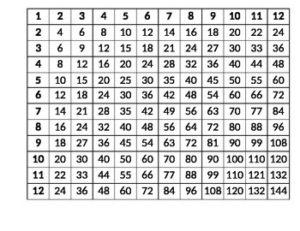 Multiplication Table 1-12 PDF