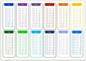 Multiplication Table 1-12 Printable