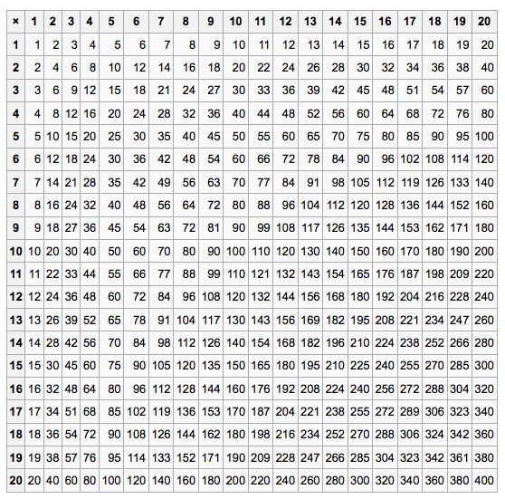 Multiplication Tables From 1 to 20 Printable