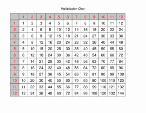 Multiplication Table 1-12