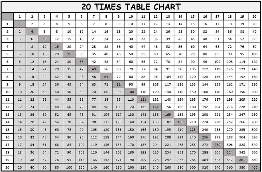 Multiplication Tables From 1 to 20 PDF