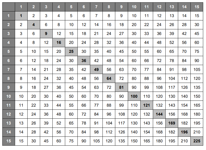 Multiplication Table 1 To 15