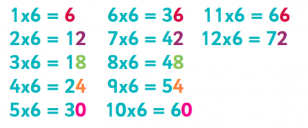 Multiplication 6 Times Table Trick