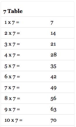 7 Multiplication Table Math, 7 Multiplication Table