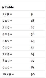 9 Multiplication Table Maths