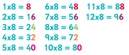 8 Times Multiplication Tables Chart