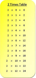 2 Times Tables Chart