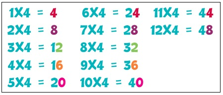 4 Times Table Chart
