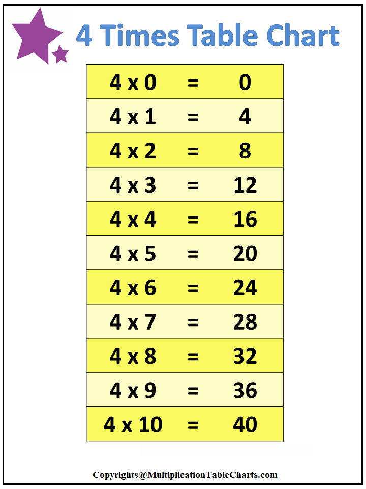 4 Times Table Worksheet, Multiplication Table 4