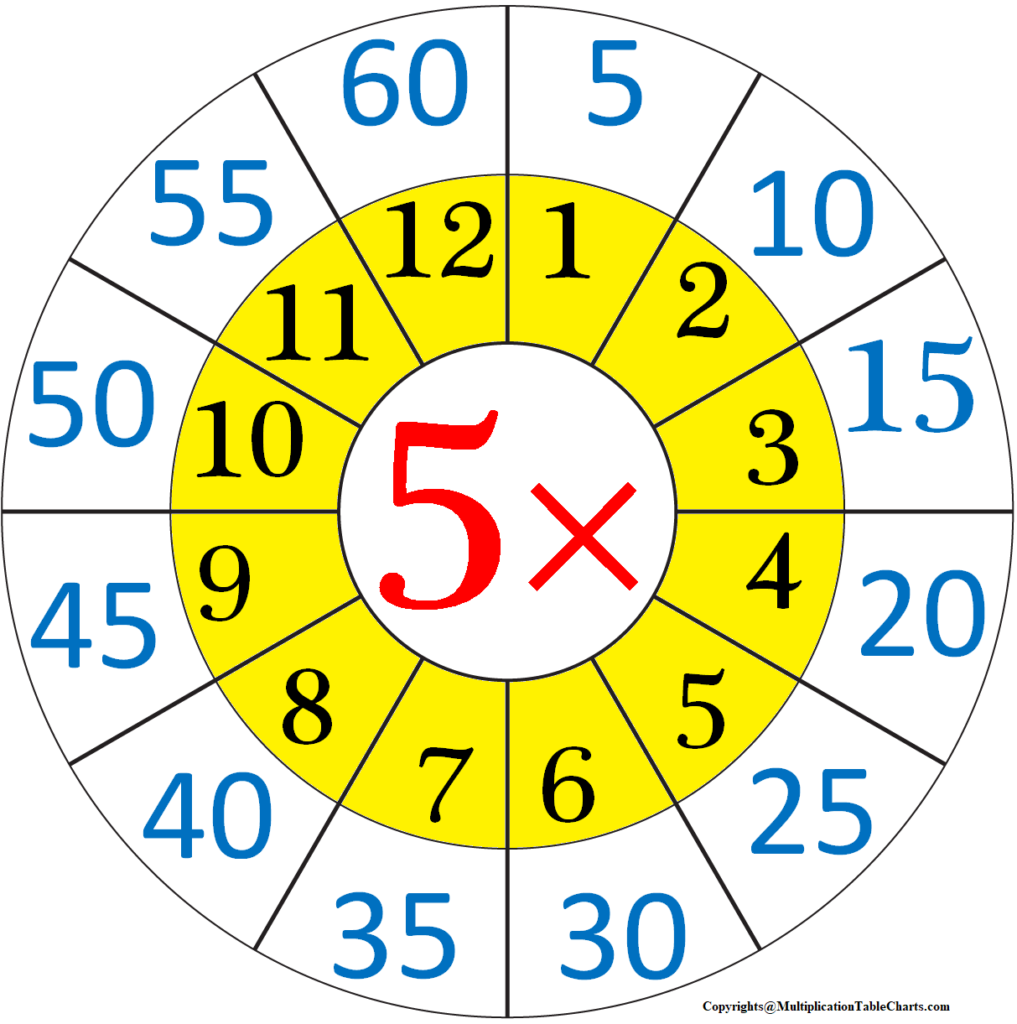 5 Times Table Chart