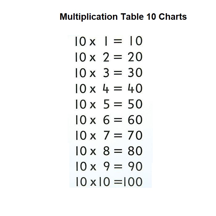 10 Multiplication Times Tables Chart