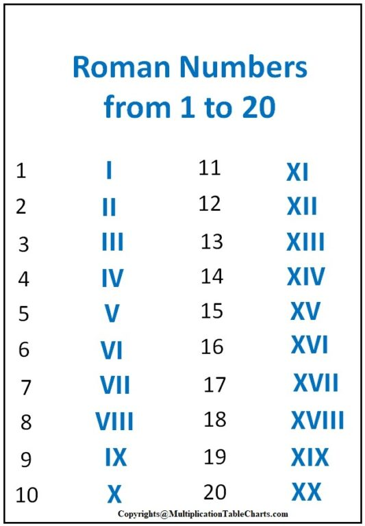 Roman Numerals 1 To 20