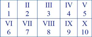 Roman Numerals 1 to 10