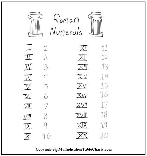 Roman Numerals Chart 1 to 20 PDF