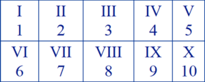 Roman Numerals Chart 1 to 10