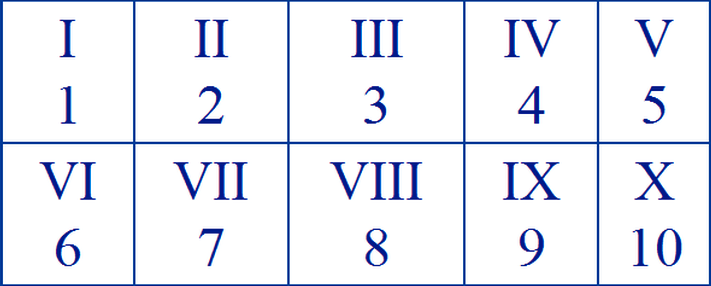 Roman Numerals Chart 1 to 10, Roman Numerals 1-10