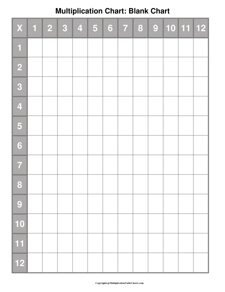 Multiplication Chart 5×5 Blank