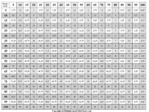 Multiplication Table 1 To 50 PDF
