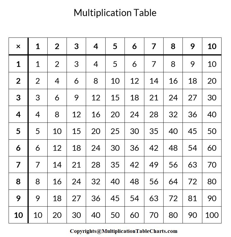 Times Table Grid Printable 5×5, Multiplication Chart Times Table 5×5