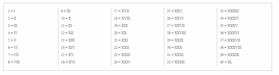 Roman Numerals 1-50 Worksheet Chart