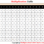 Multiplication Table 1-25 PDF