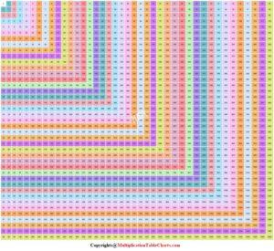 Multiplication Table Chart For Kids