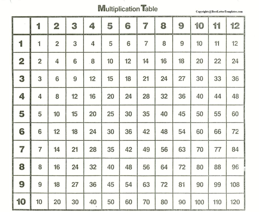 Multiplication Table Printable 1-12 PDF