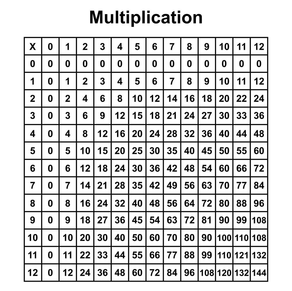 Printable Multiplication Table PDF