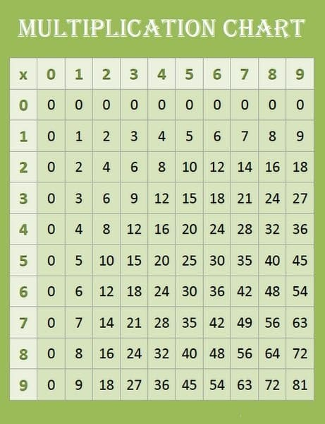 9 By 9 Multiplication Chart