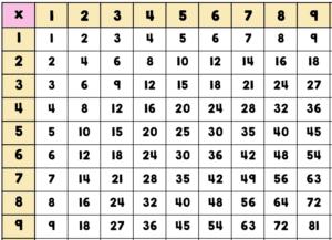 Multiplication Chart 9×9 Printable