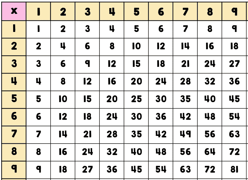 Multiplication Chart 9×9 Printable