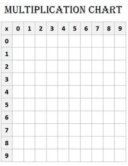 Multiplication Chart 9×9 Worksheet