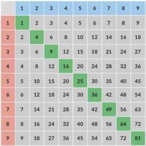 Multiplication Table 9×9 For Kids