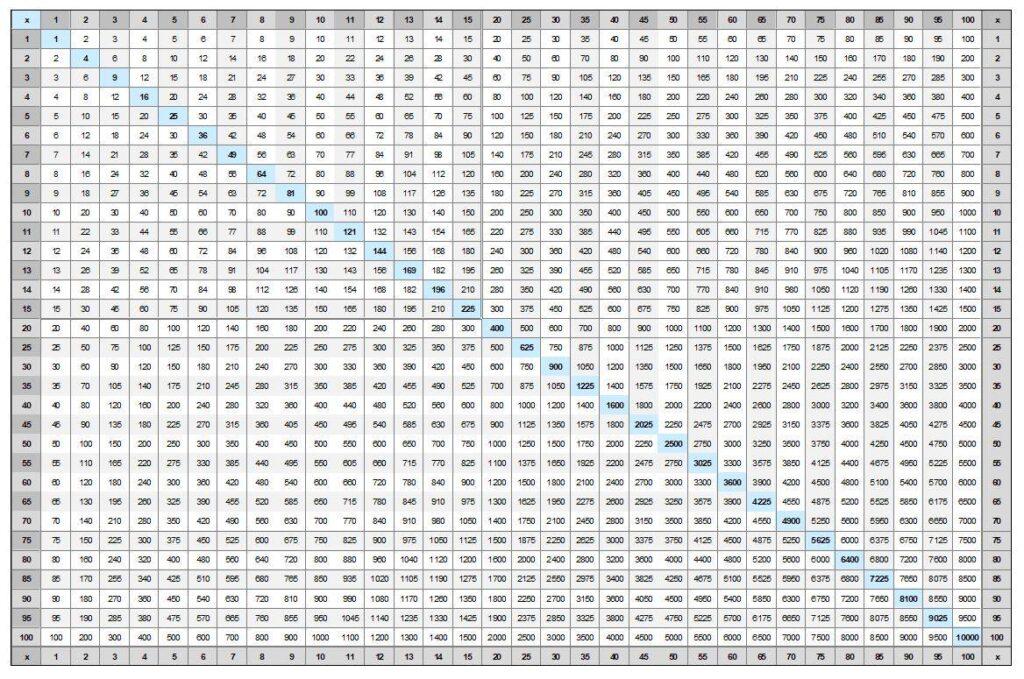 100x100 Multiplication Chart