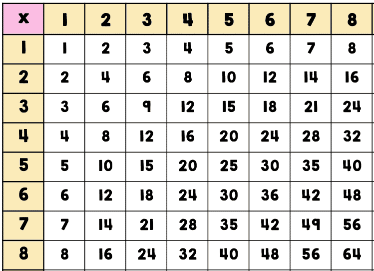 8 By 8 Multiplication Chart