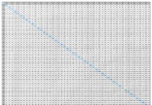 Multiplication Chart 100×100