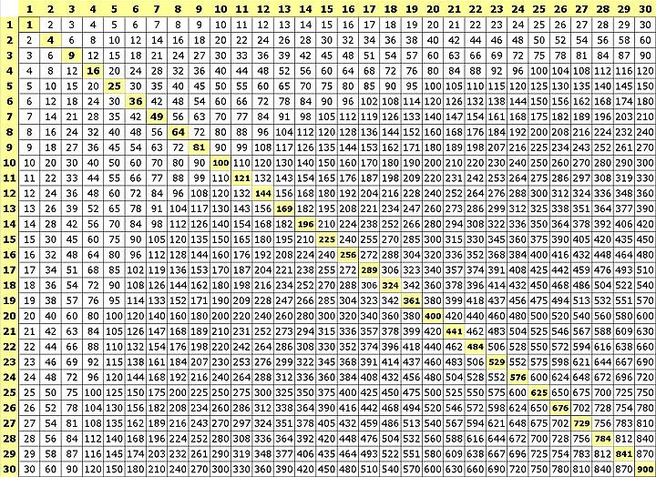 Multiplication Chart 100x100 Printable