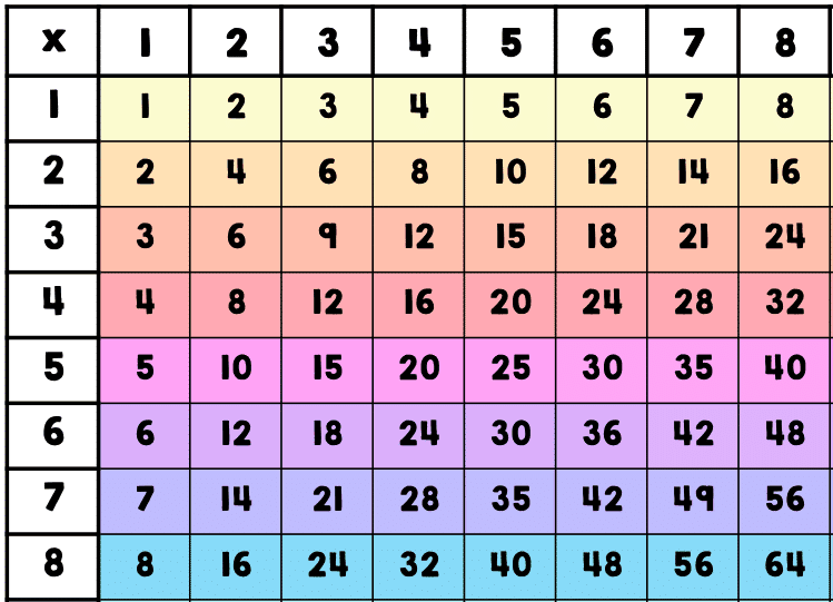 Multiplication Chart 8×8 Printable