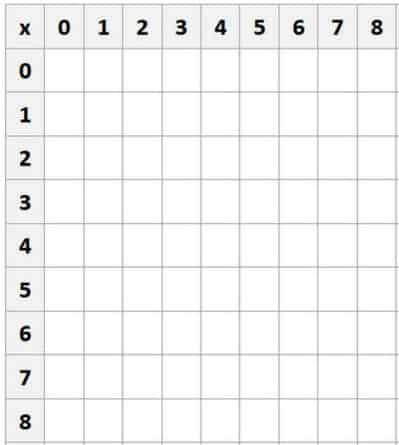 Multiplication Chart 8×8 Worksheet