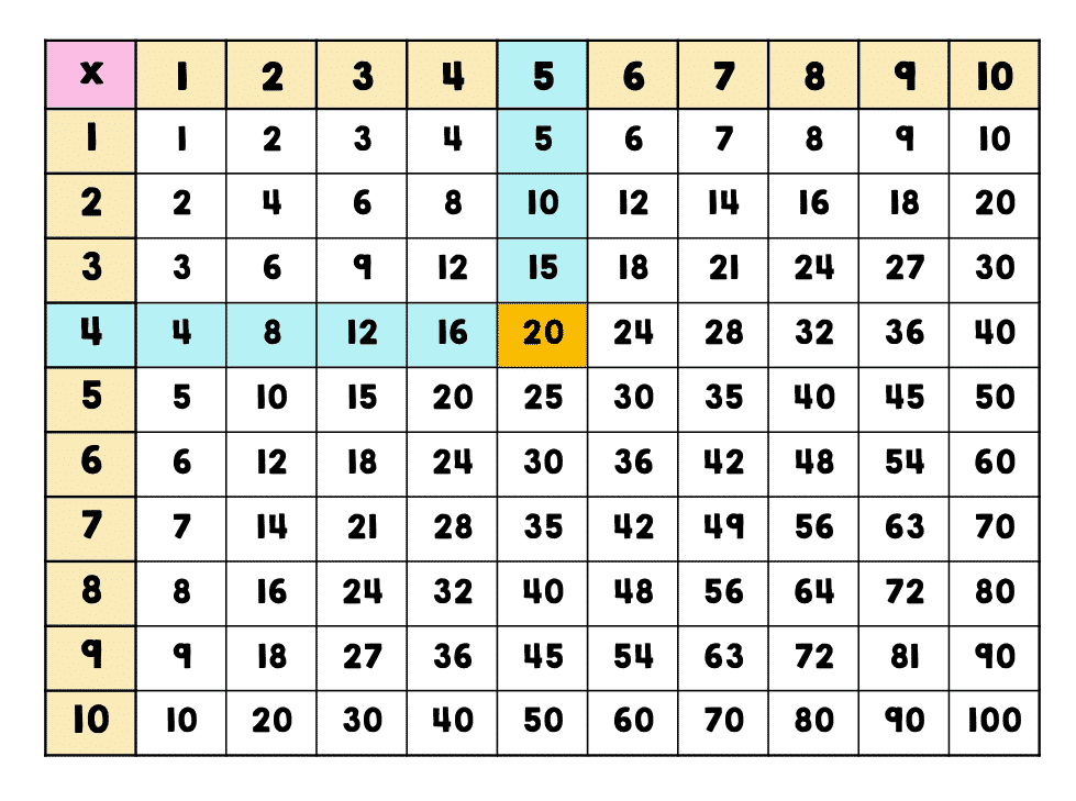 Multiplication Facts To 8×8