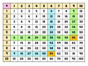 Multiplication Table 8×8 Printable