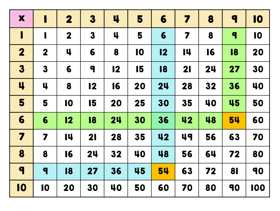 Multiplication Table 8×8 Printable