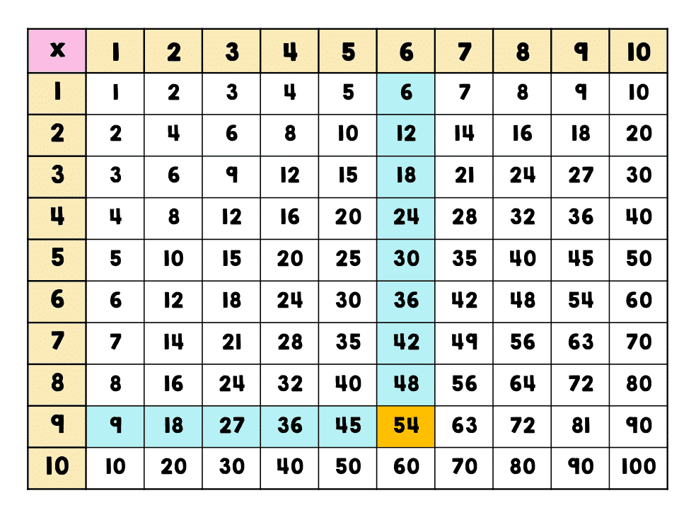 Times Table Grid Printable 8×8